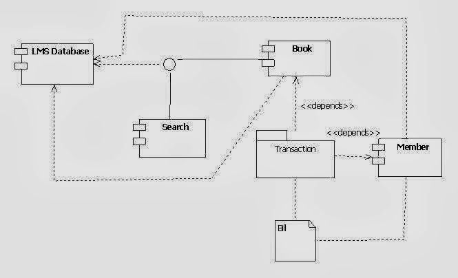 uml component diagram for library management System
