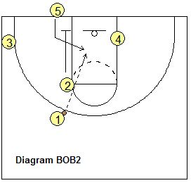 MSU baseline out-of-bounds play - Screen the Inbounder