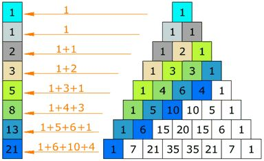 Sierpinski triangle, Pascal's Triangle, Fibonacci Sequence, golden ratio math