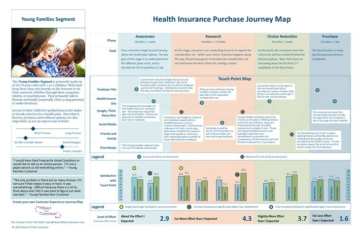 Customer Journey Map - the Top 10 Requirements - Heart of the Customer