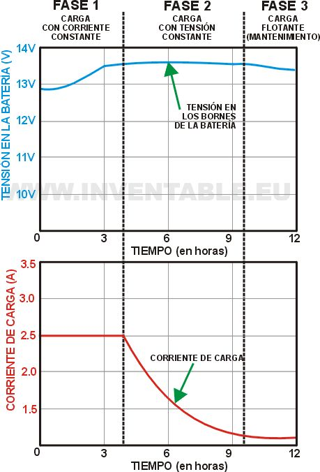 Las baterías de ácido-plomo (lead acid en inglés), no obstante su capacidad de acumulación de energía mucho más baja respecto a las modernas baterías ION-Litio (las que se usan en los teléfonos móviles y en los PC portátiles), tienen algunas ventajas que a continuación podemos elencar: 1. No pierden la carga si no se usan … Seguir leyendo Usar una batería como tampón →