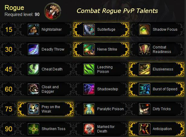 Combat Rogue PvP Talents in patch 5.4