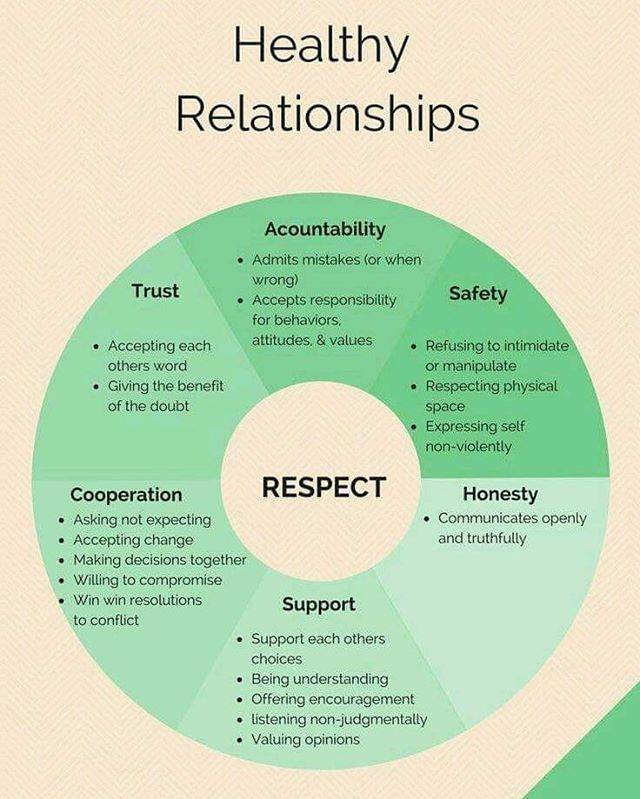 """49 Likes, 2 Comments - Dear Future WifeⓇ (@basheawilliams) on Instagram: """"What healthy relationships look like. #BasheaWilliams Www.basheawilliams.com #healthyrelationships…"""""""
