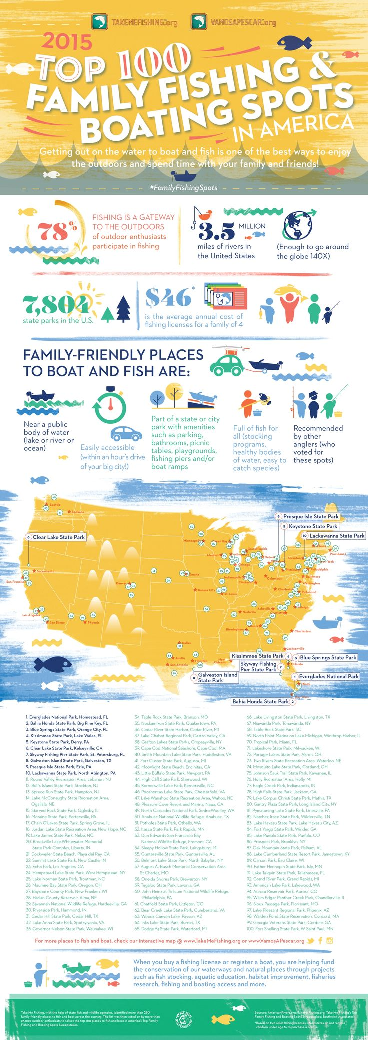 2015 Top 100 FamilyFriendly Places to Fish and Boat