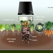 How to Build a Worm Tower - These are a must in the wicking bed system.