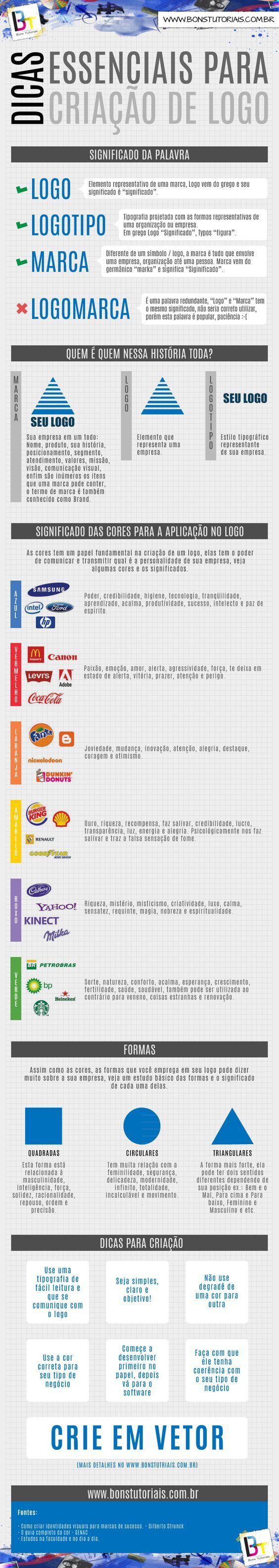 Infográfico de criação de logotipo, aprenda o essencial: