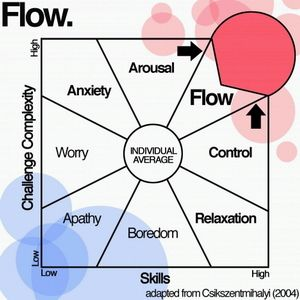 Flow - It is a mental state characterized by another renowned psychologist in 1975, Mihaly Csikszentmihalyi. #gamification