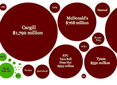 Counting Animals has an interesting infographic that you should take a look at. It attempts to show the difference in advertising spending between meat producers, meat industry organizations and some of the top US fast food chains, and the total budgets of some of the more prominent vegetarian, vegan and animal welfare advocacy organizations.