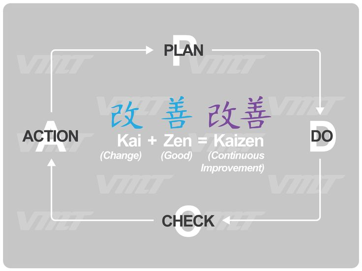 NEW #Kaizen Signage. A great poster to display within a #