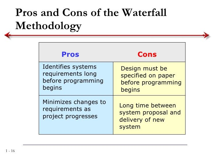 86 best images about mgt 497 650 on pinterest for Waterfall development strategy