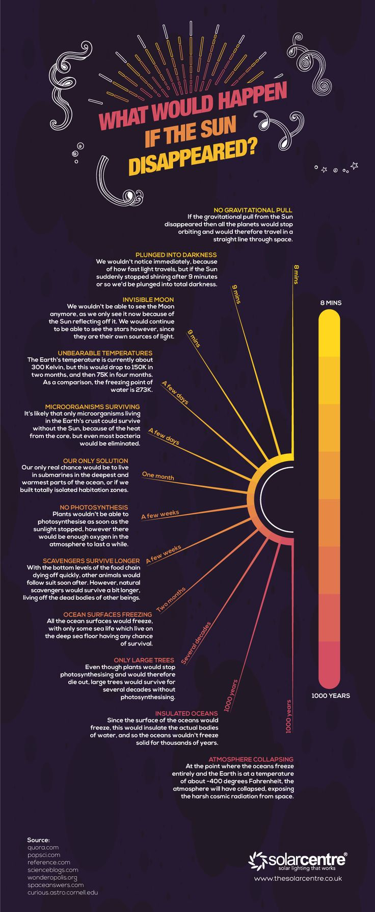What Would Happen if the Sun Disappeared? #Infographic #Science #Space
