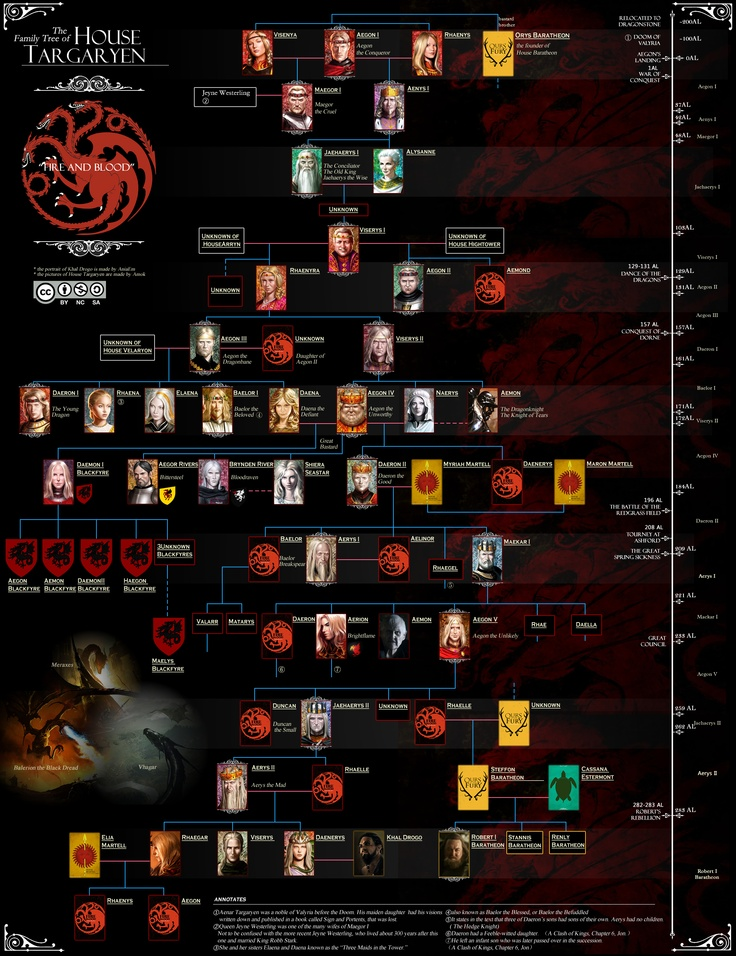 The Family Tree of House Targaryen (A Árvore Genealógica da Casa Targaryen) #got #agot #asoiaf