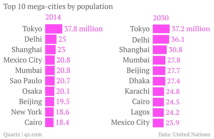 mega-cities-2014-population_chartbuilder (2)