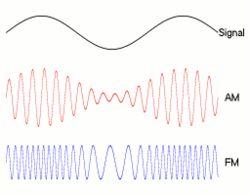 Frequency Modulation - Wikipedia