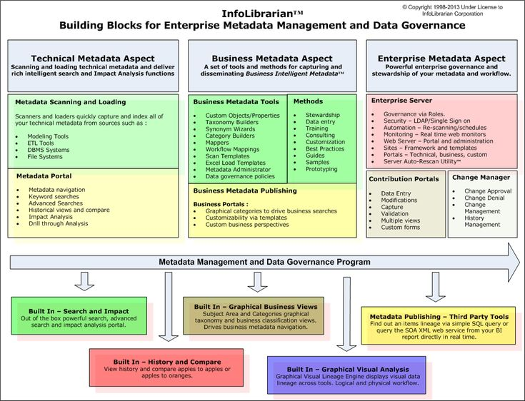 26 best Enterprise Architecture images on Pinterest Enterprise - business impact analysis template
