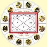 Pandit ji is the top astrologer in online Astrology specialist, because it shows the best image of astrology and that convey the right message to the customer.