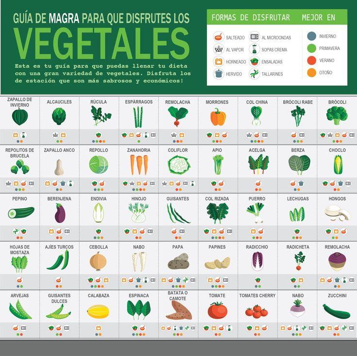 La gran pregunta de siempre es cómo consumir vegetales sin caer en las típicas preparaciones. En esta infografía te brindamos toda la información!