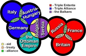 This diagram illustrates the two main powers in Europe: the triple alliance shown in blue, and the triple entente show in red.