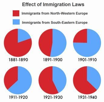 impact of immigration in america Small town america, 1850-1920 in the late 1800s, people in many parts of the world decided to leave their homes and immigrate to the united states fleeing crop failure, land and job shortages, rising taxes, and famine, many came to the u s because it was perceived as the land of economic opportunity others came seeking personal.