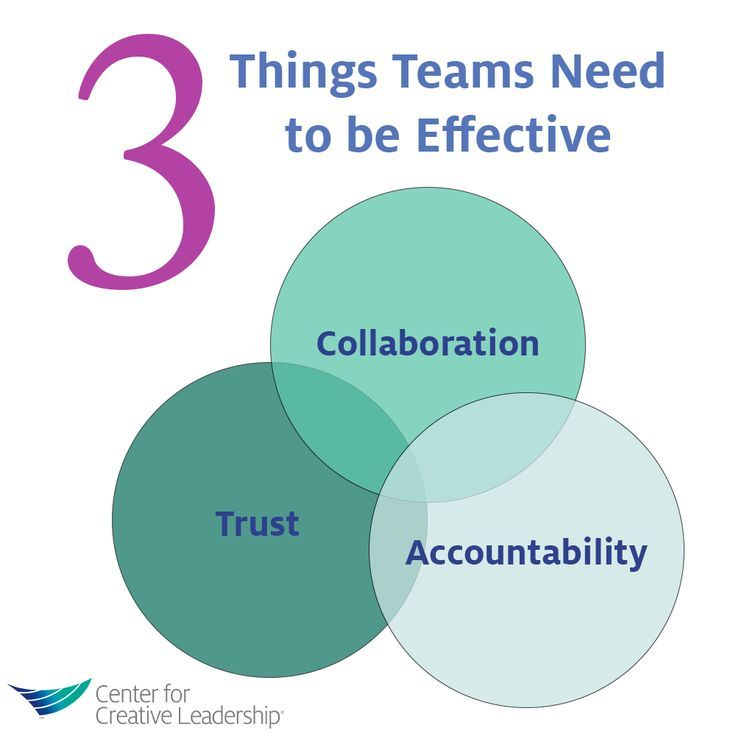 creative management and teamwork as the key to a successful business Good communication is a key to teamwork, but only step #1 i recently heard a story of a man and woman in church the pastor asked for.