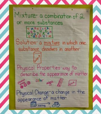 Mixtures and Solutions Vocabulary Anchor Chart