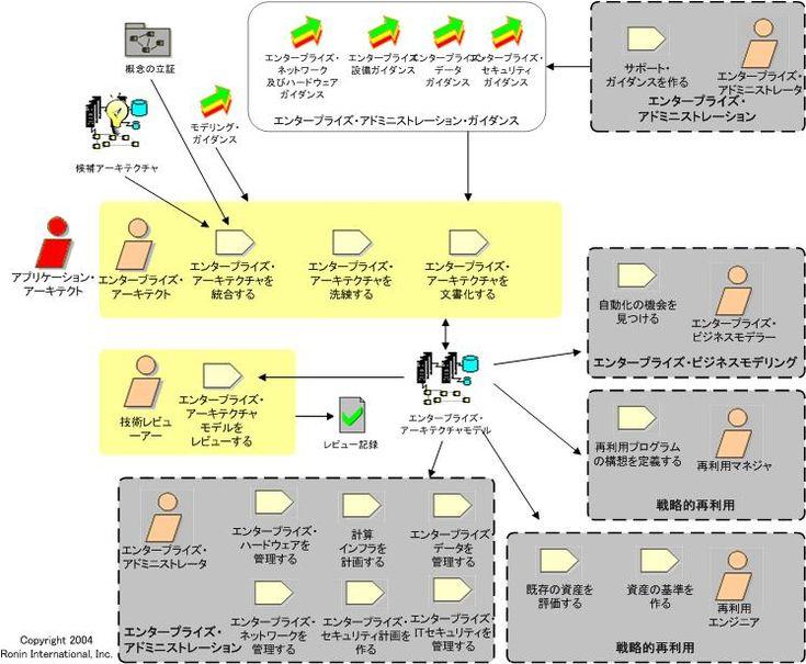 RUPの拡張: エンタープライズ・アーキテクチャ作業分野