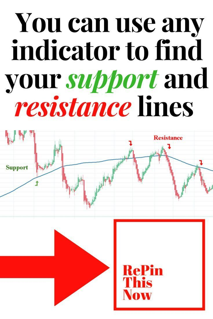 You Can Use Any Indicator To Find Your Support And Resistance