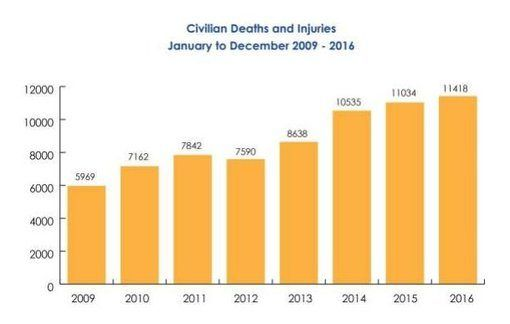 Lest we forget: Afghanistan under Obama, where civilian casualties nearly doubled during his tenure in the White House…