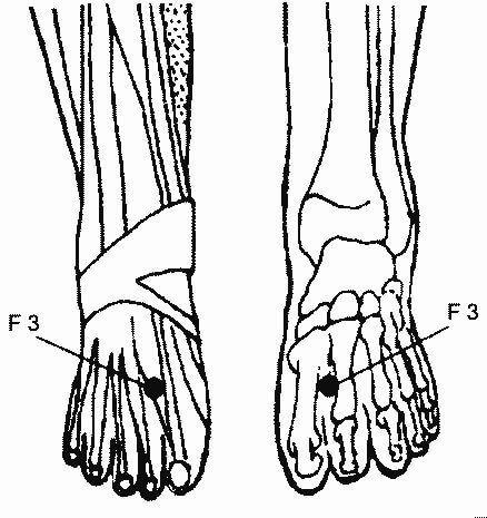 Больше натиска (F 3) тай-чун  Положение: на верхней части стопы, во впадине между боль- шим и вторым пальцами ноги.  Действие: снимает боли в ступнях, головные боли, напряже- ние в глазах, помогает при аллергии, артрите и в состоянии похмелья.