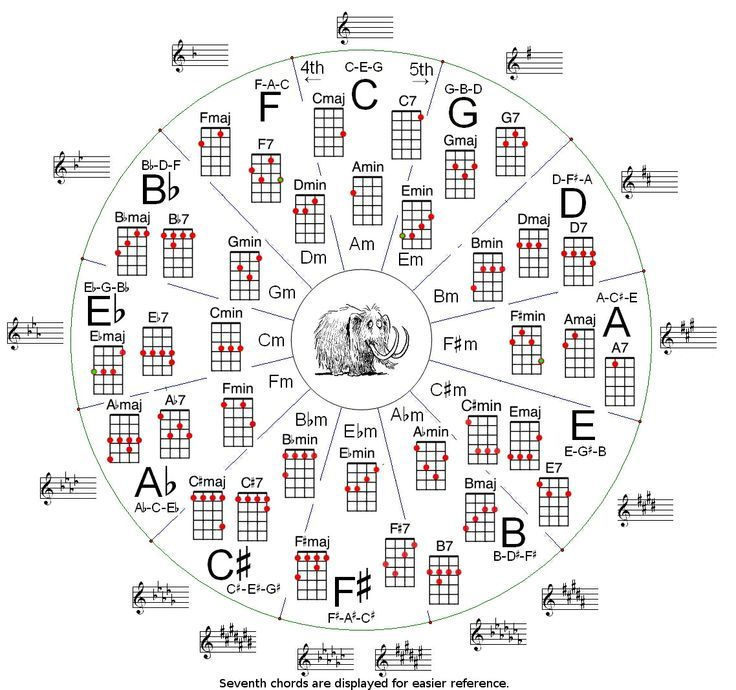 9 best Music Chord Posters, Guitar, Mandolin, Ukulele