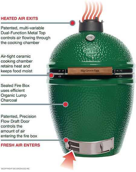 The Big Green Egg is a blend of the best of ancient wis …