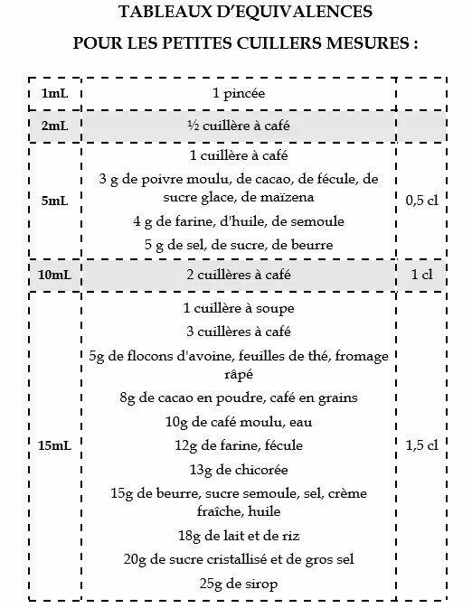 17 meilleures id es propos de conversions de mesures de for 1 cuillere a table en ml