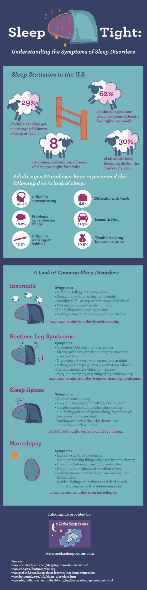 A good overview of some symptoms of sleep disorders!