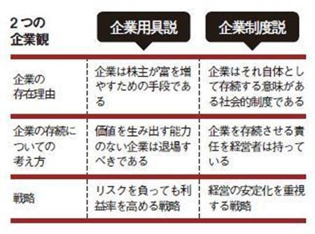 """2つの企業観 """"日本やドイツに見られる企業観を、経営学では「企業制度説」という。それに対するアメリカの企業観を「企業用具説」という。"""""""