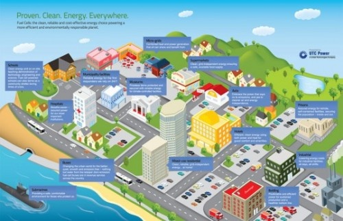 Neat looking infographic showing how fuel cells are being usedRenewals Energy, Buildings Infographic, Fuel Cell, Alternative Energy, Sustainable Design, Green Energy, Cell Infographic, Energy Technology, Solar Energy