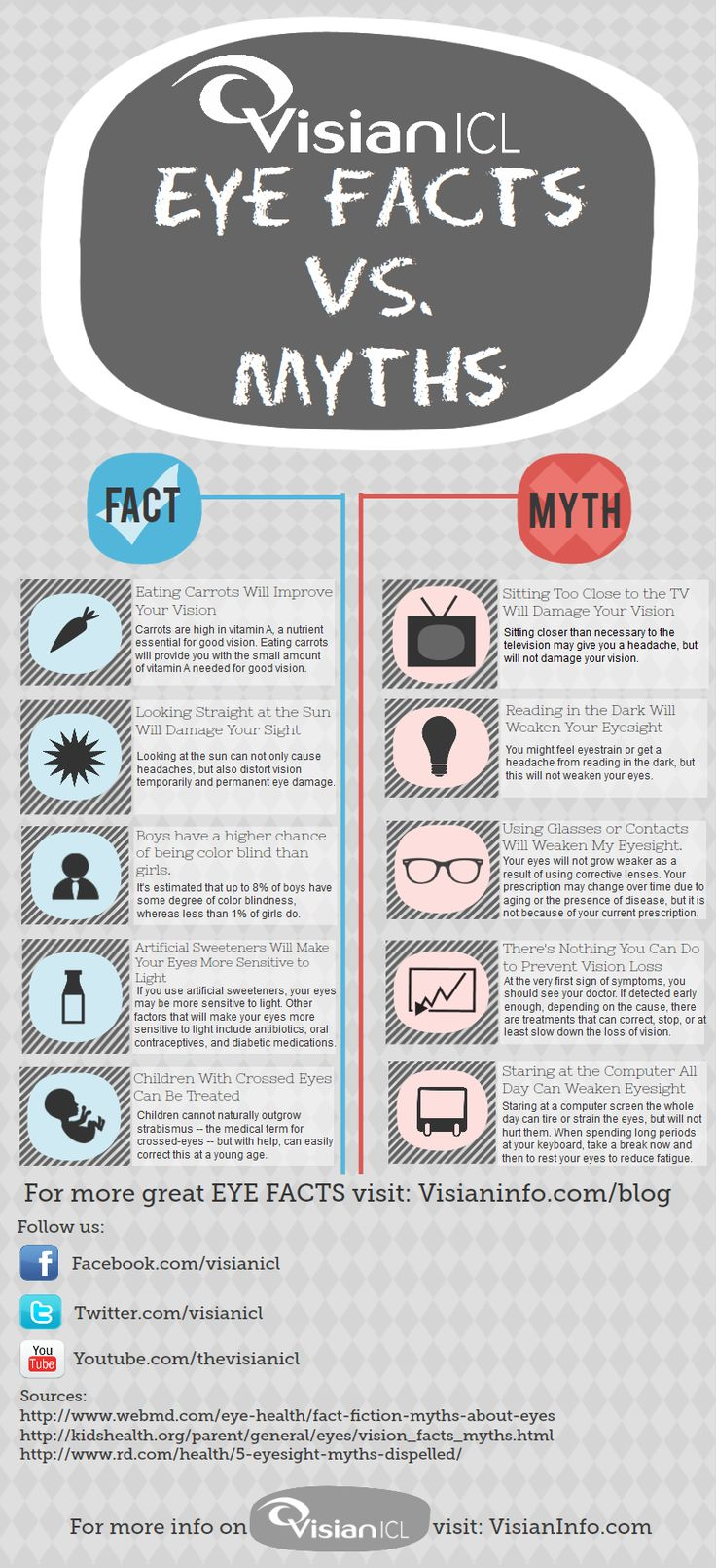 Colour therapy for eyesight - Eye Facts Vs Eye Myths