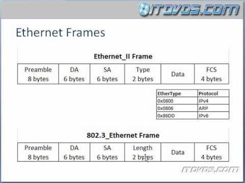 CCNA Training CBT - Ethernet Frames - YouTube ITN 5.1.2.2-3