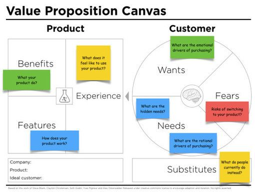 Value proposition canvas template by Peter Thomson