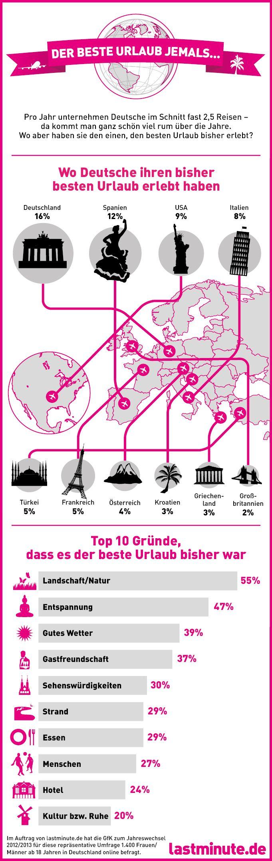 Wo hatten Deutsche ihren bisher besten Urlaub? Infografik auf Basis einer repräsentativen lastminute.de-Umfrage mit der GfK http://blog.lastminute.de/bester-urlaub-bisher