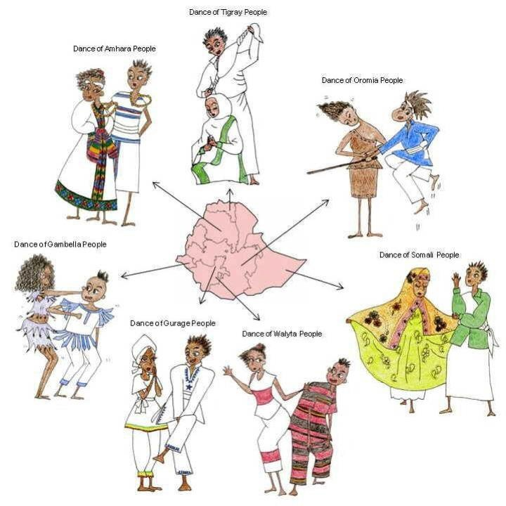 Ethiopian dance styles. For Amharic language books and CDs written specifically for internationally adopting families, visit www.adoptlanguage.com #Adoption #Ethiopia