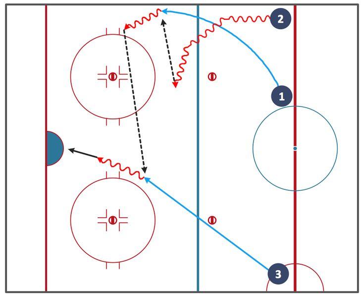 12 best Sport u2014 Ice Hockey images on Pinterest Bookcases, Hockey - hockey coach sample resume