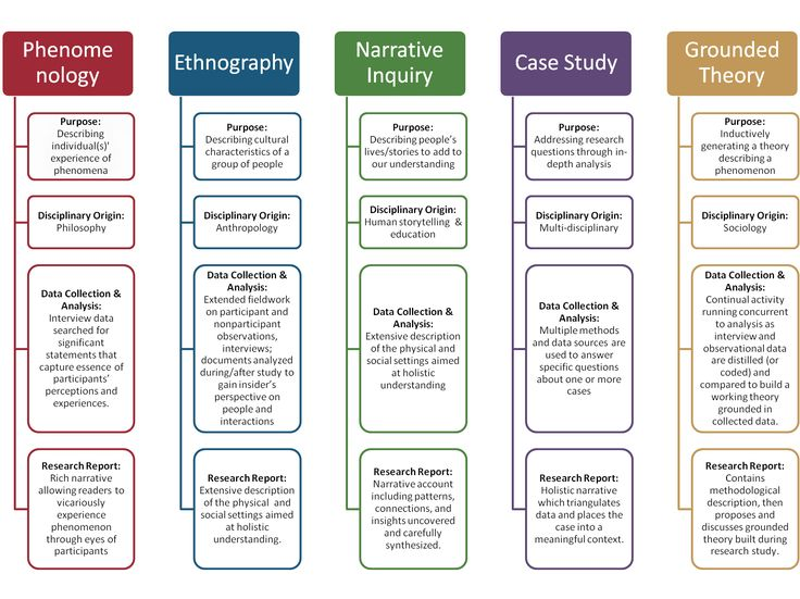 35 Best Research Images On Pinterest Action Research Curriculum