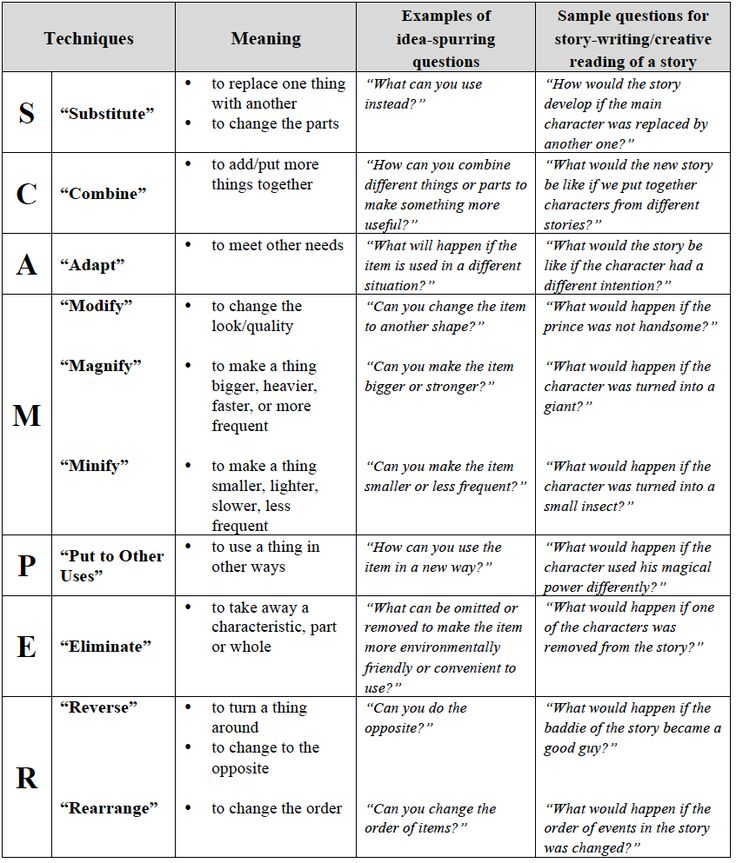 right brain diagram narrative essay Brainstorming exercises that help prepare and engage students  cluster diagram (pdf) brainstorming  brainstorming a personal story for a narrative essay .