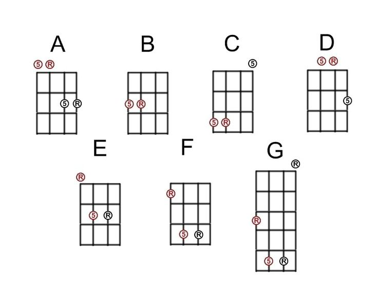 Famous F2 Chord Guitar Composition - Basic Guitar Chords For ...