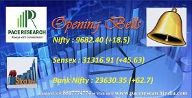 The 30-share BSE Sensex was up 52.93 points at 31,324.21 and the 50-share NSE Nifty gained 18.50 points at 9,682.40.The Indian rupee retreated against the US dollar in early trade. It opened at 64.40, down 7 paise compared with previous closing level of 64.33 a dollar. For More Information Please Visit : www.paceresearchindia.com and Call : 8817774774