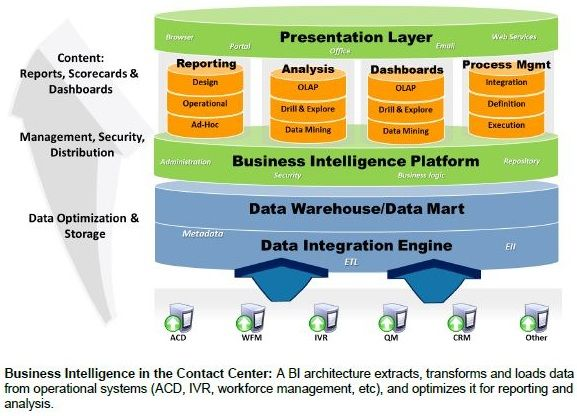 Business Intelligence Architecture | WFM, WFO, BA, PMP ...