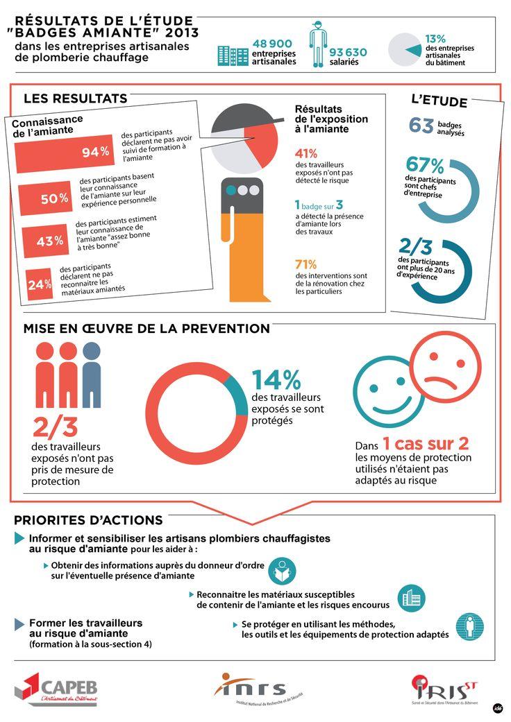 """Résultats de l'étude INRS """"Badges amiante"""" 2013 dans les entreprises artisanales de plomberie - chauffage © INRS"""