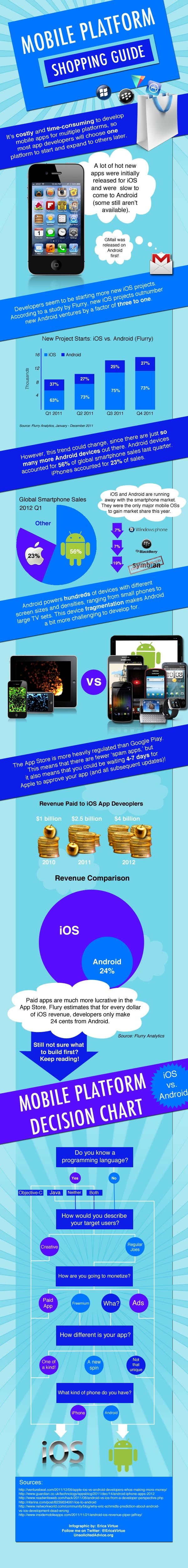 Mobile Platform Shopping Guide: Mobiles Os, Guide Mobiles, Mobiles Development, Mobiles App, Gas Mobiles, Mobiles Platform, Mobiles Infographic, Mobiles Marketing, Development Mobiles