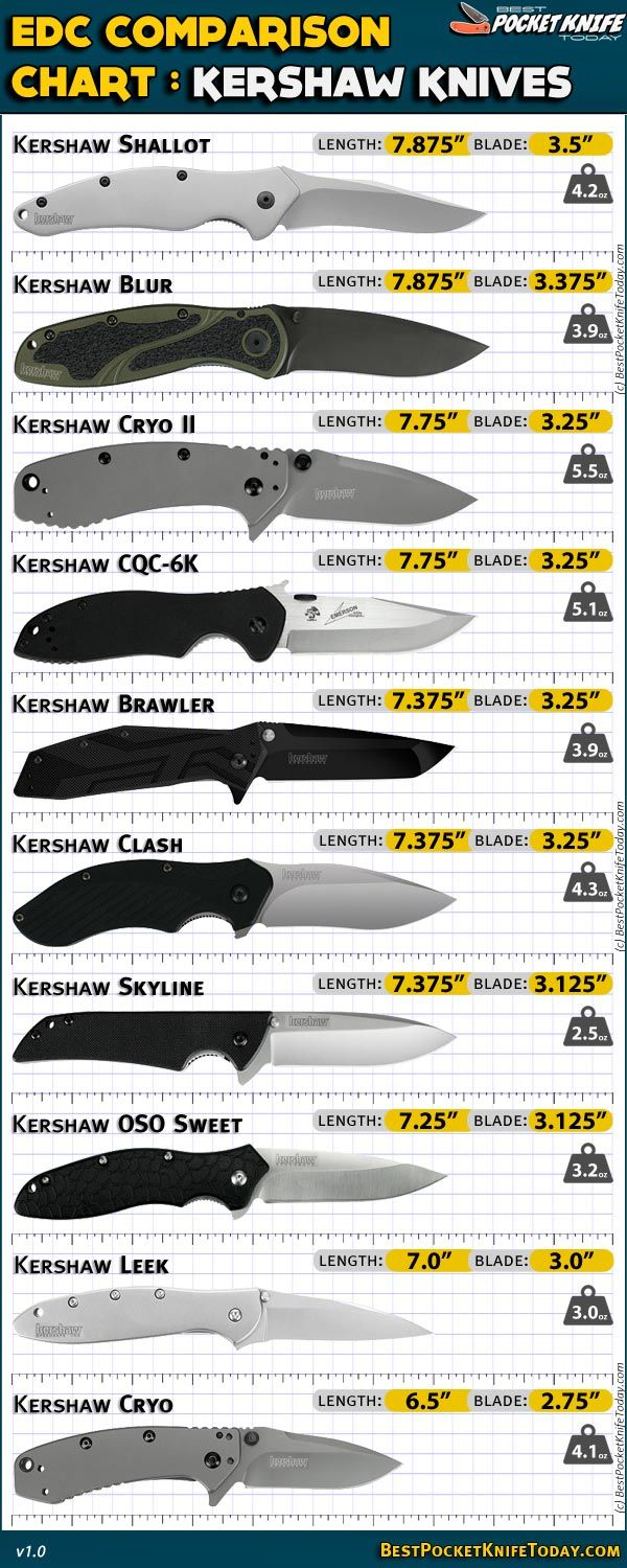 Kershaw Knives comparison chart. I carry the leek and it's still razor sharp after 3 years of EDC