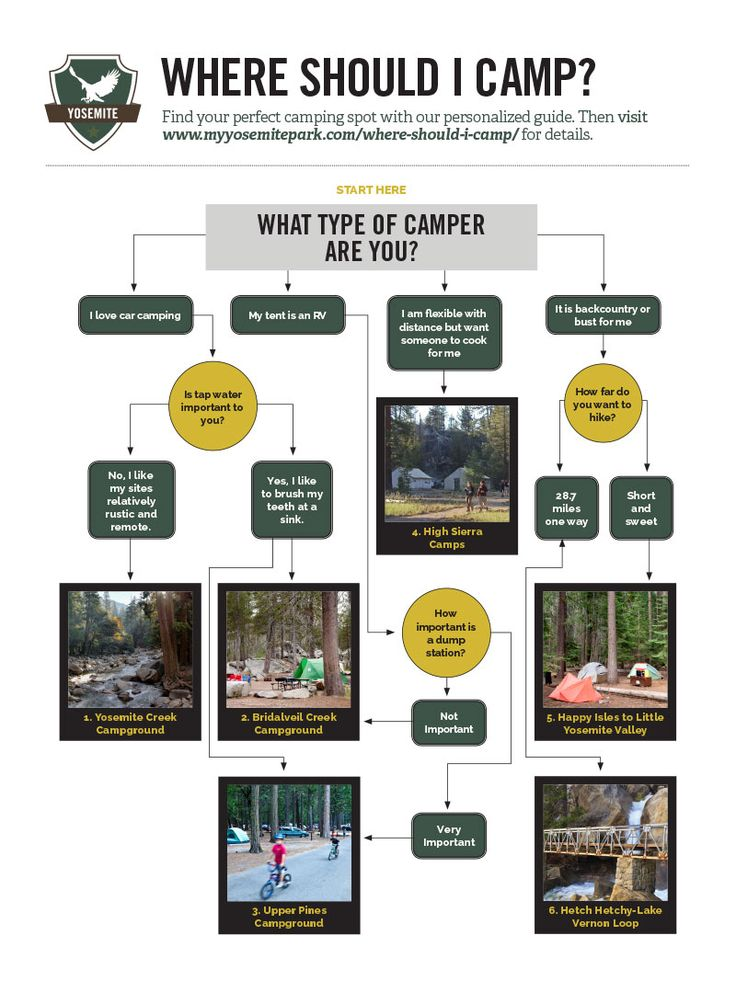 Where Should I Camp in Yosemite National Park? - Yosemite Camping Infographic